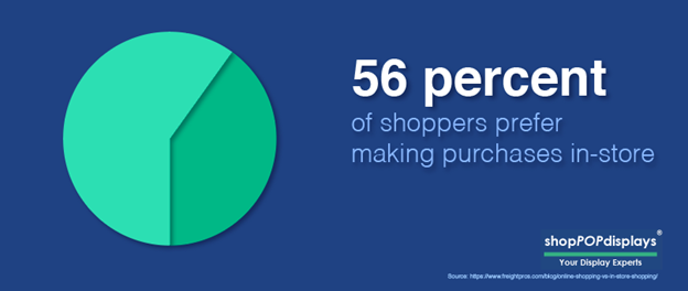 56 percent of shoppers prefer in-store shopping